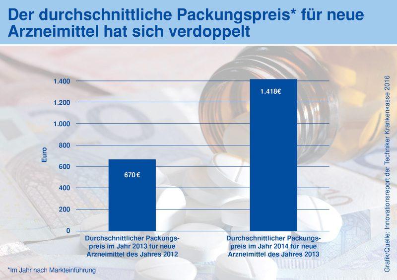 Die Infografik verdeutlicht den Preisanstieg pro Packung eines neuen Medikaments innerhalb eines Jahres.