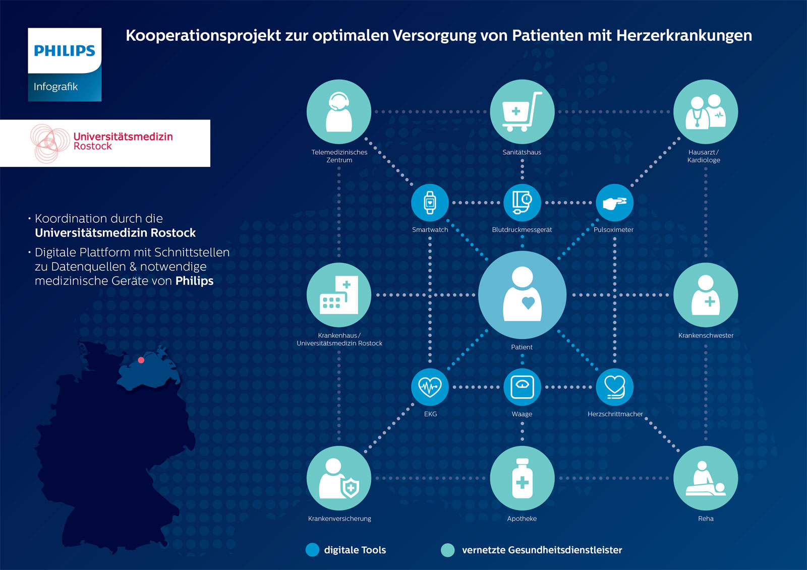 Infografik Philips HerzEffekt MV Digitale Versorgung Innovationsfonds Techniker Krankenkasse