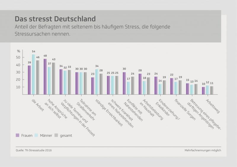 tk-infografik-stressstudie-das-stresst-deutschland