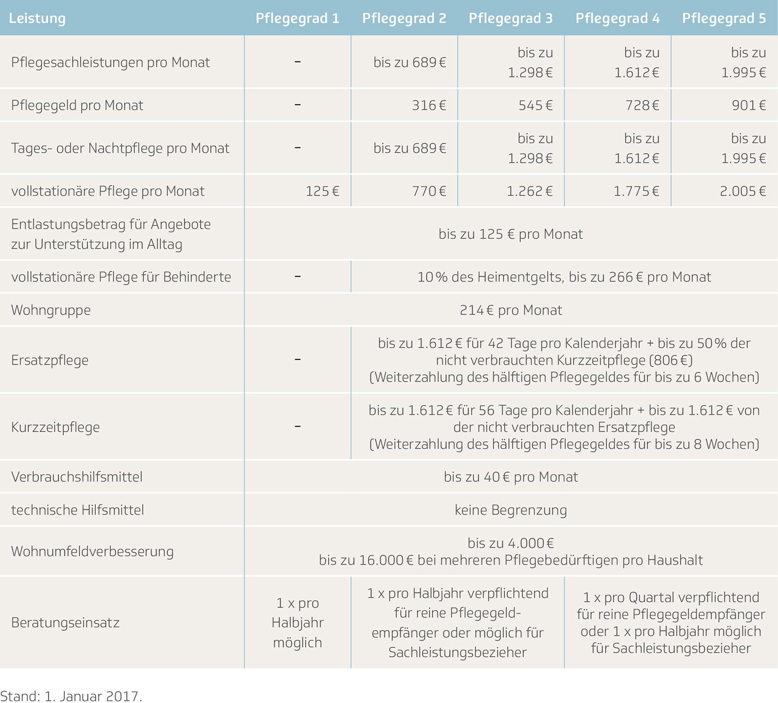 Tabelle der Techniker Krankenkasse zu den Leistungen der Pflegeversicherung ab 2017