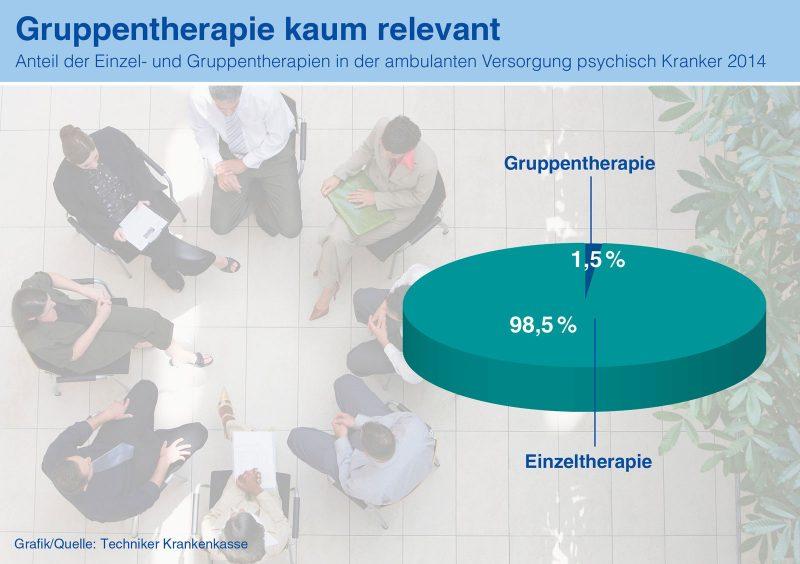 TK-Infografik Gruppentherapie kaum relevant 2016