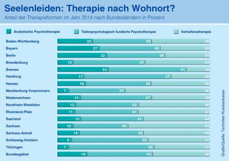 TK-Infografik Seelenleiden Therapie nach Wohnort 2016