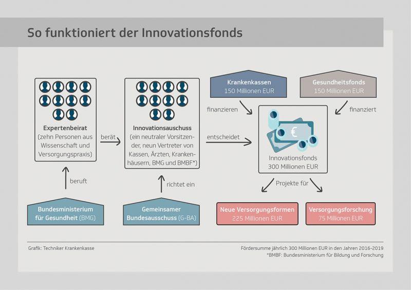 Innovationsfonds Versorgungsforschung
