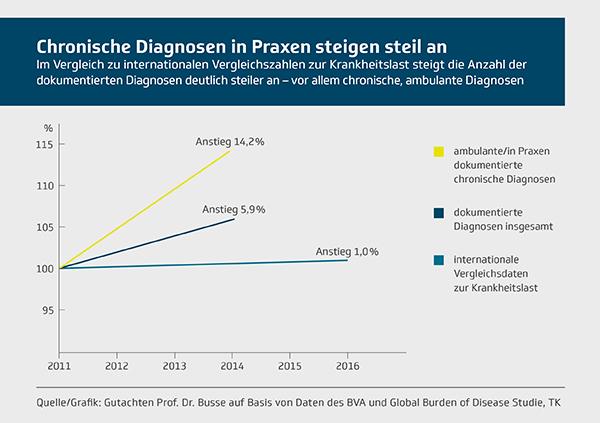 Problem ambulante Diagnosen: Auch ein aktuelles Gutachten von Prof.Dr. Reinhard Busse zeigt, dass der Anstieg bestimmter ambulanter Diagnosen in den vergangenen Jahr viel stärker ausfiel, als internationale Daten erwarten ließen.